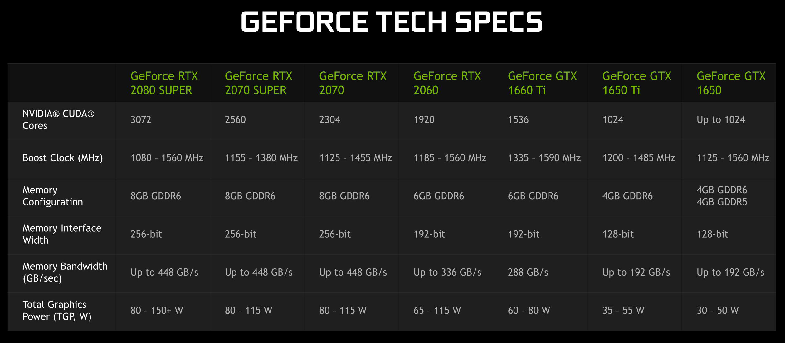 Geforce RTX Super laptop