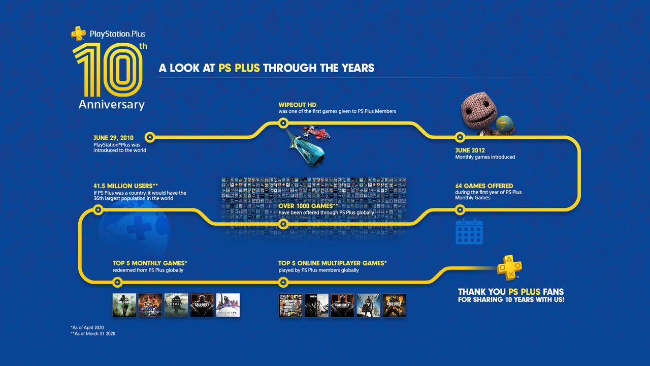 Playstation Plus 10 years