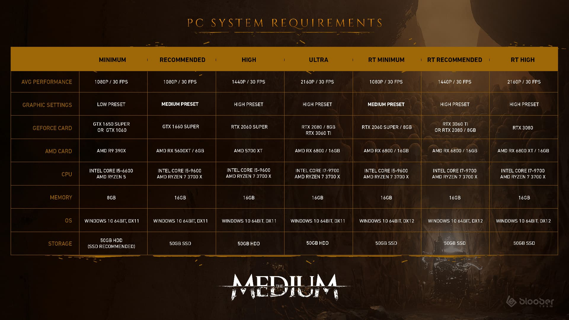 The Medium System Requirements